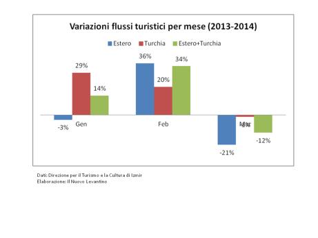 Variazioni flussi turistici 2013-2014