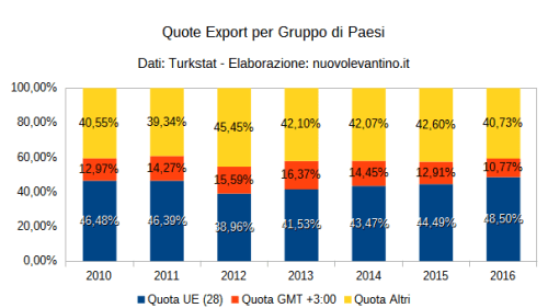 export-turchia-quota-gruppo-paesi