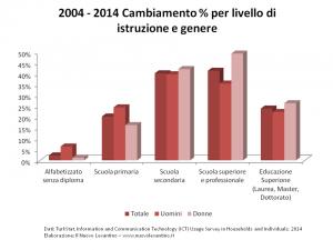 Turchia - Utilizzo di Internet 2004-2014 per Livello di Educazione