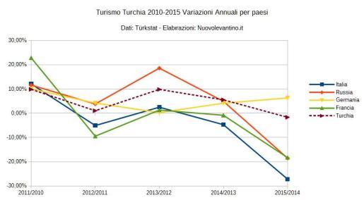 Variazioni flussi turisti stranieri in Turchia 2010-2015