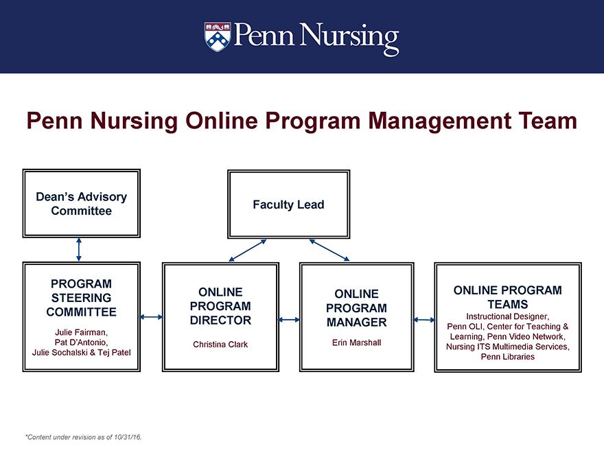 Online Program Team Information Technology Services Penn Nursing