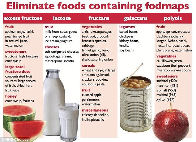 Que son los alimentos fodmaps