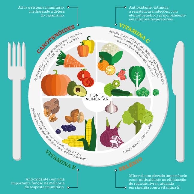 Sistema-Imunitário_alimentos