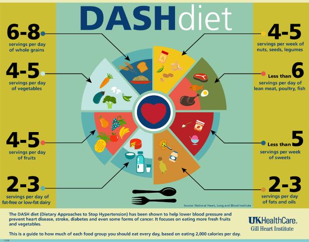 En que consiste la dieta dash pdf