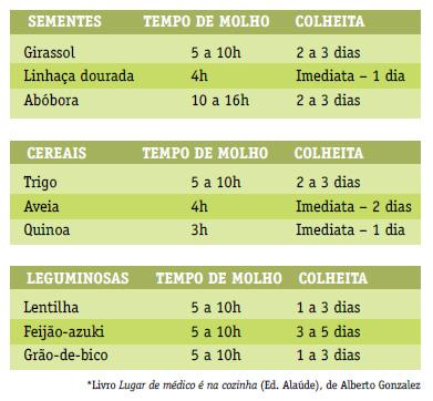 tabela de germinação