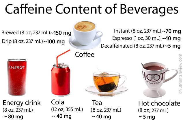 Image result for caffeine