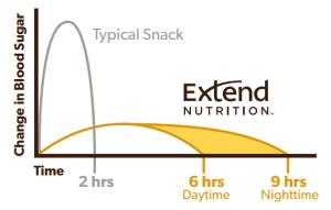extend_blood sugar_chart