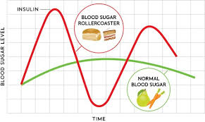 Tips to balancing blood sugar