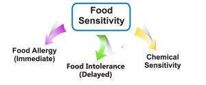 food-sensitivity
