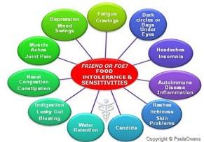 food-sensitivity-chart