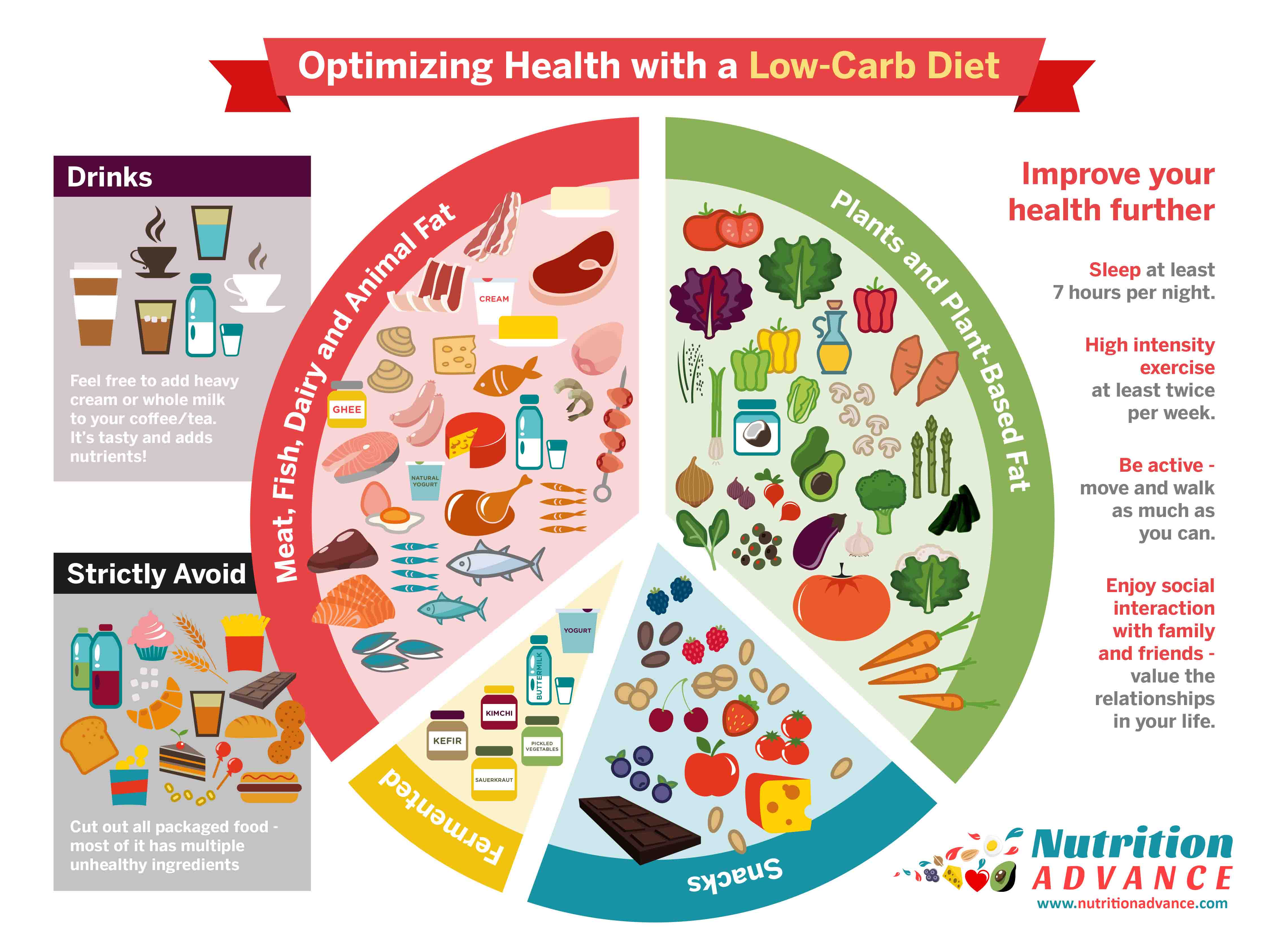 The Benefits Of A Low Carbt And The Best Foods
