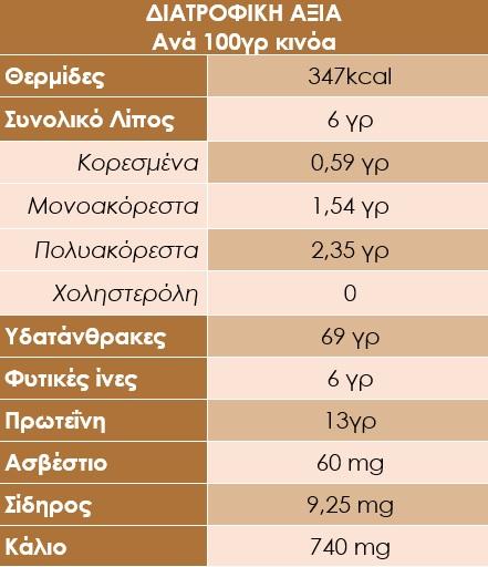 κινόα θρεπτικά συστατικά και συνταγές