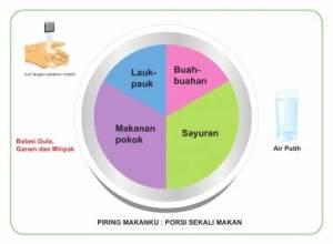Porsi makan PGS 2014