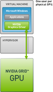 NVIDIA 專用 GPU 技術