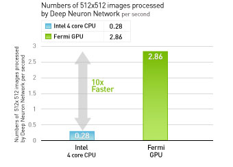 10x SPEED-UP ON IMAGE DETECTION USING NEURAL NETWORKS