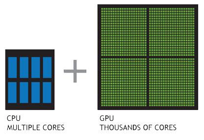 Układy GPU posiadają tysiące rdzeni wcelu efektywnego przetwarzania zadań równoległych