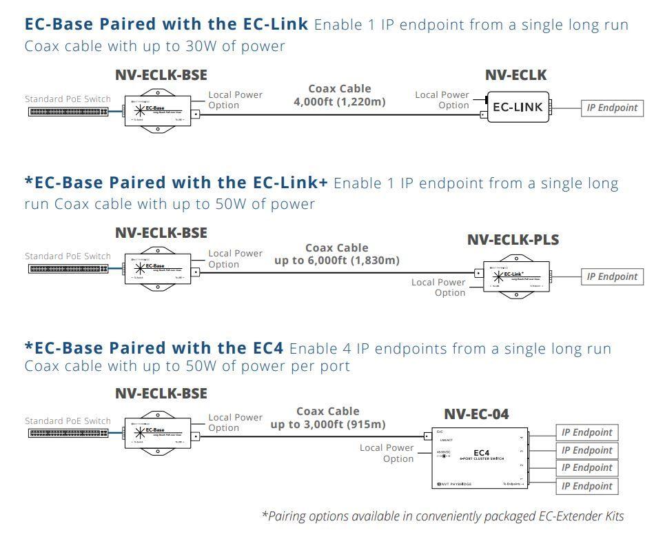 NVT Phybridge EC Extender Solution - Coax