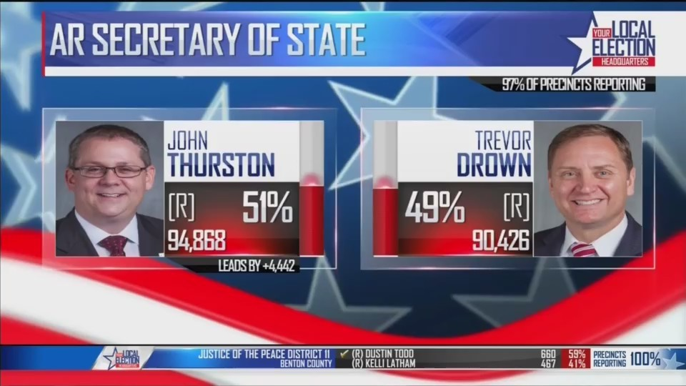 Republican_John_Thurston_Projected_to_Wi_0_20180523123641