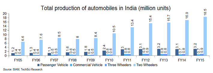 nwcc-auto-industry-report