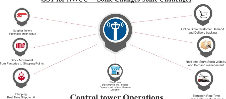 Control-tower