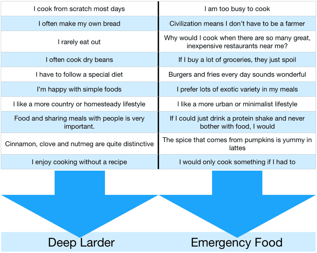 deep-larder-vs-emergency-food