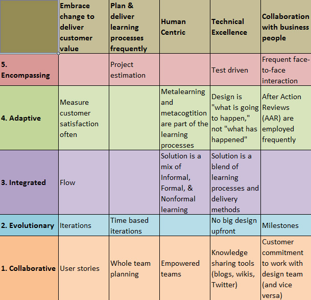 Agile Design Matrix
