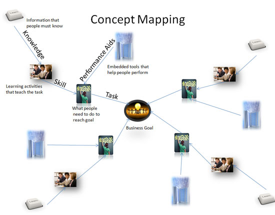 Concept mapping of instructional design