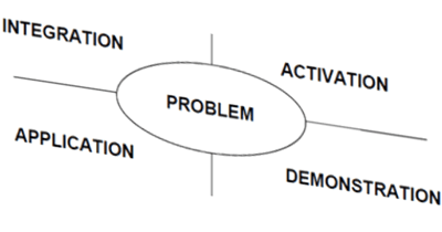 Merrill's effective learning processes or environments