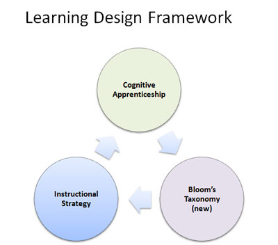 Learning or Instructional Design Framework