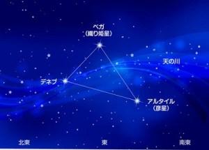 七夕の天の川と夏の大三角形