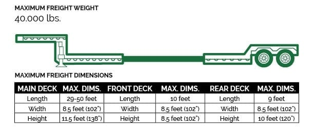 Stretch Double-Drop Deck - 2 or 3 axle (depending on weight)