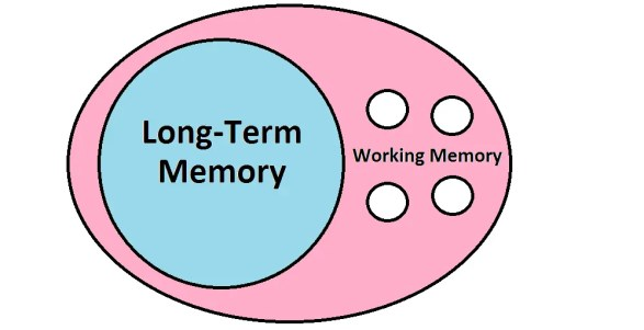 Working Memory Blank
