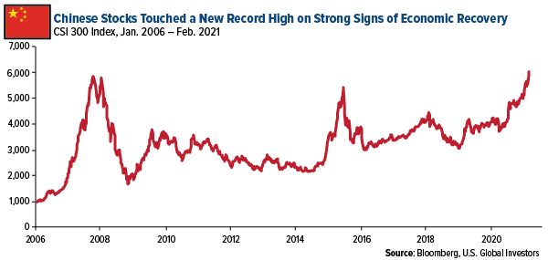 Chinese stocks touched a new record high on strong signs of economic recovery