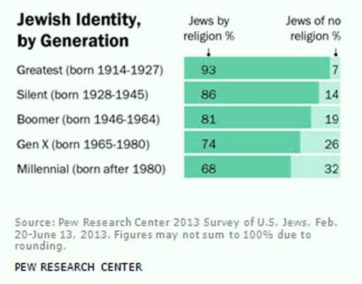 Jews ReligionNoRelgionGenerationE