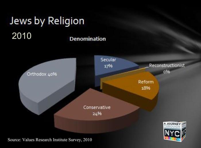 Jewish Denominations