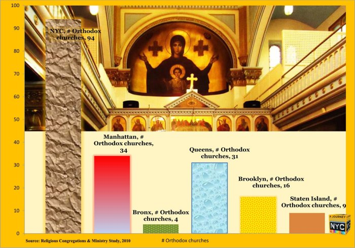 "Iconograph of Orthodox churches in NYC metro area. Architecture from Orthodox church near Eldridge Street, Lower East Side, Manhattan. By Tony Carnes/A Journey through NYC religions. From ""The Orthodox Christians of Metro NYC"""
