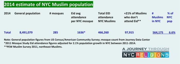 Muslim 2014 estimate of