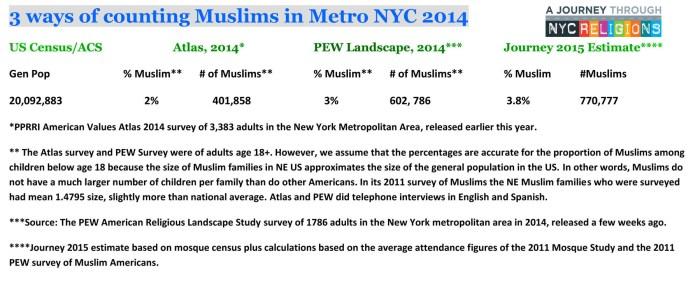 Muslim Metro NYC Population Comaprison 2014