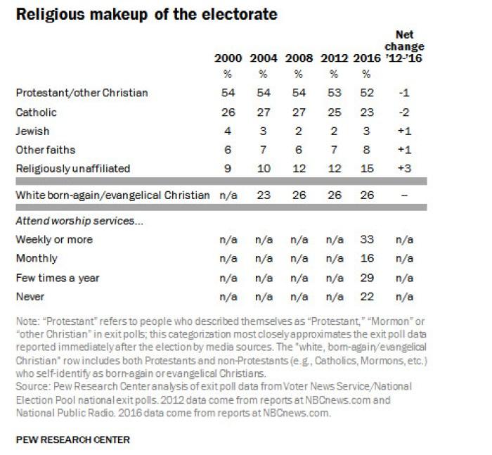 religious-vote