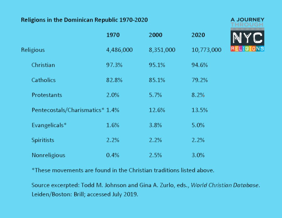 A Journey through NYC religions