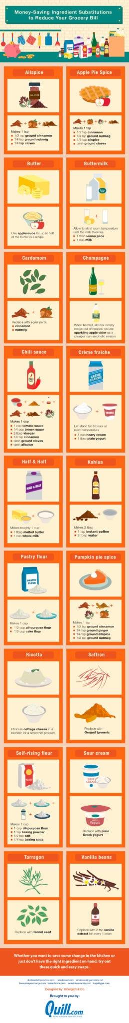 ingredient substitutions