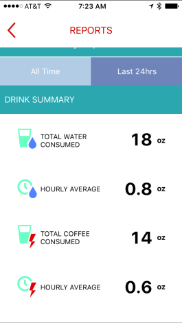 Water Hydration and Coffee Enjoyment - Find ideal hydration with Ozmo