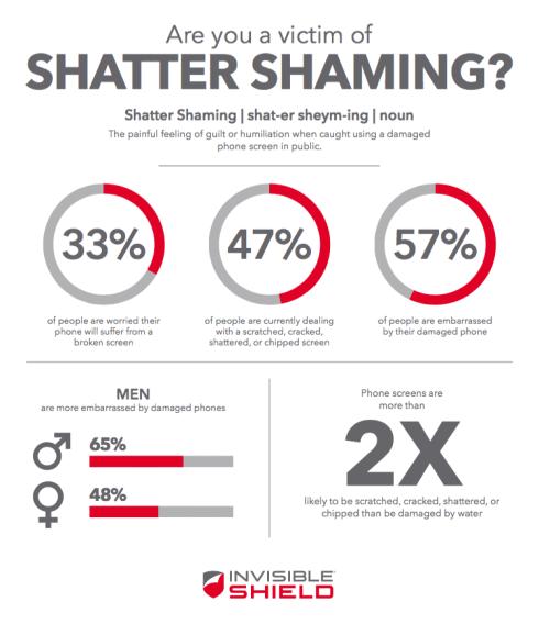 Shatter Shaming Infograph