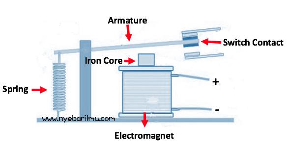 Bagian dari relay