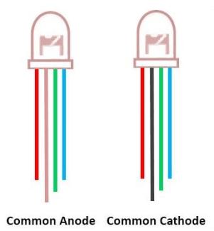 Jenis LED RGB