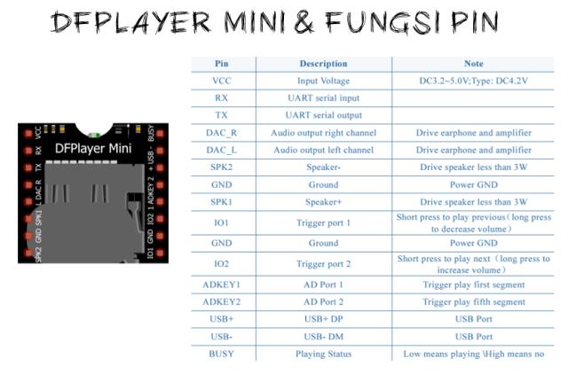 DFPlayer dan fungsi pin kakinya