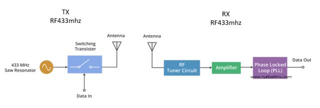 cara kerja proses module RF 433Mhz