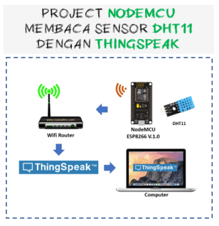 Thumbnail Nodemcu V3 Lolin, DHT11 send data to thingspeak