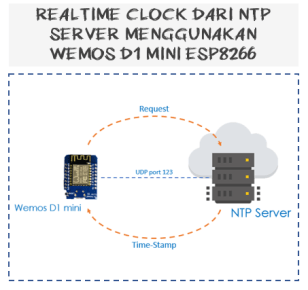 Wemos D1 mini with LCD NTP Server