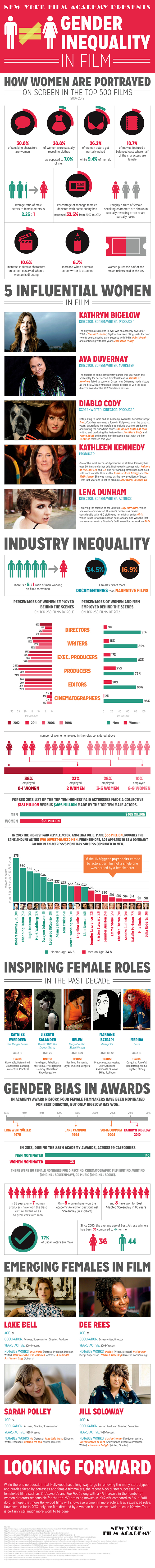 New York Film Academy's Gender Inequality in Film Infographic